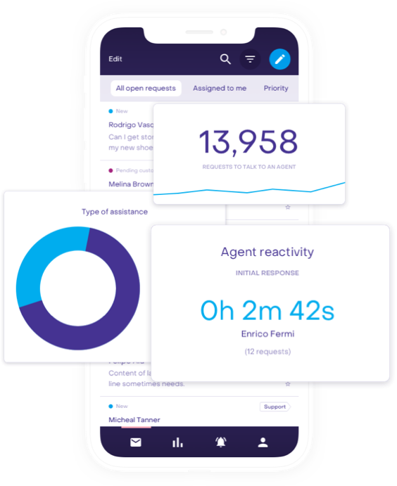 Sales performance reports analytics agent dashboard