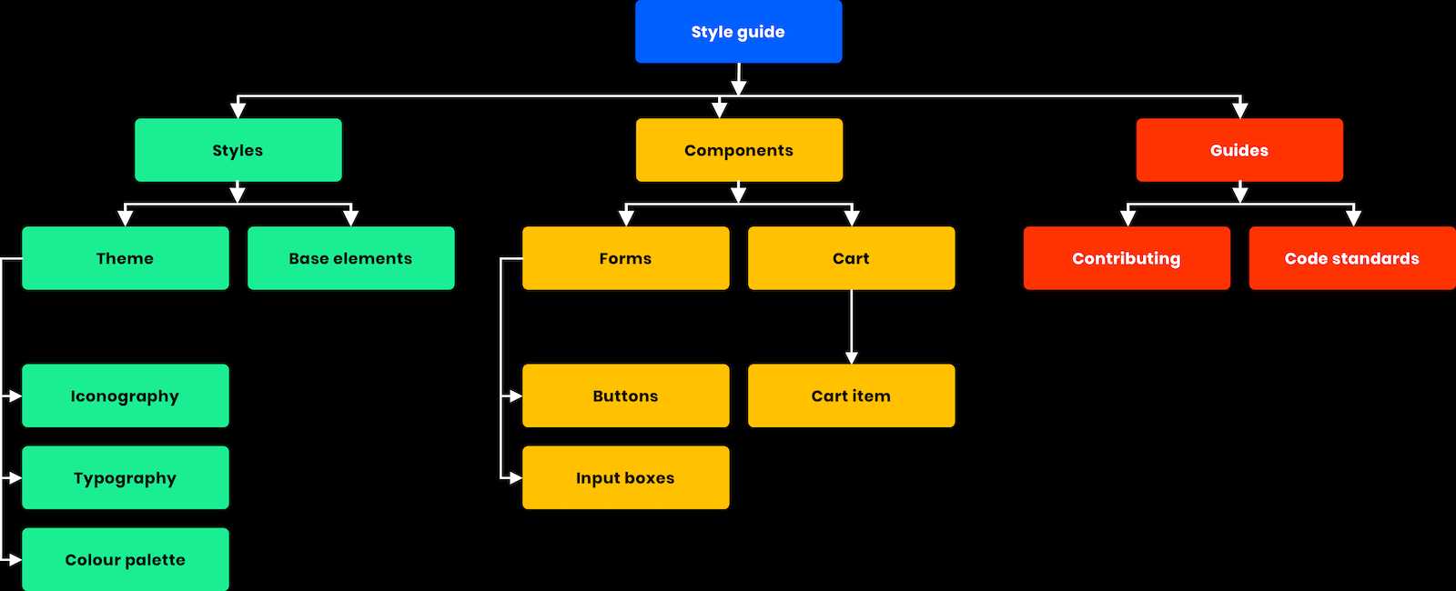 Living Style Guide Structure Example