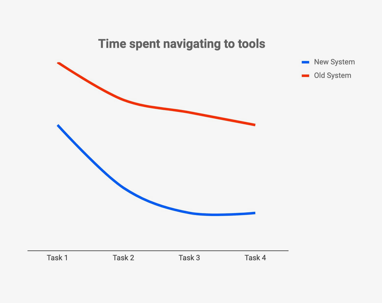 chart of time spent navigating on tools