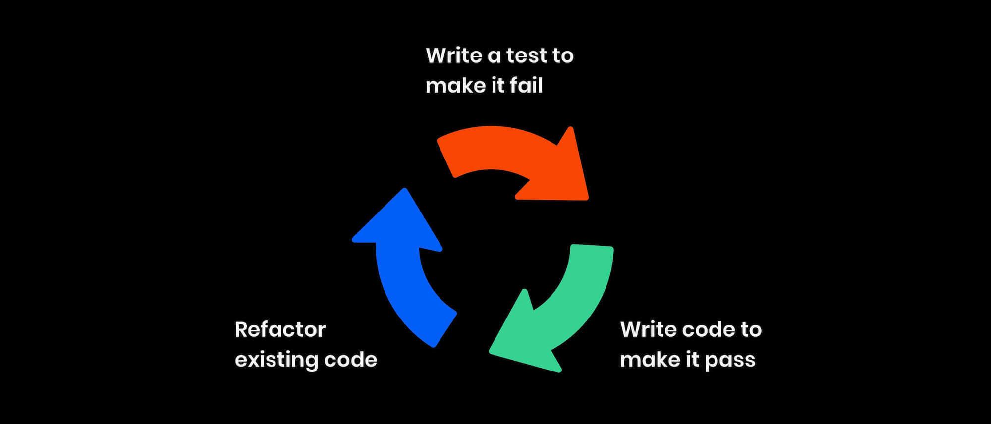 TDD cycle
