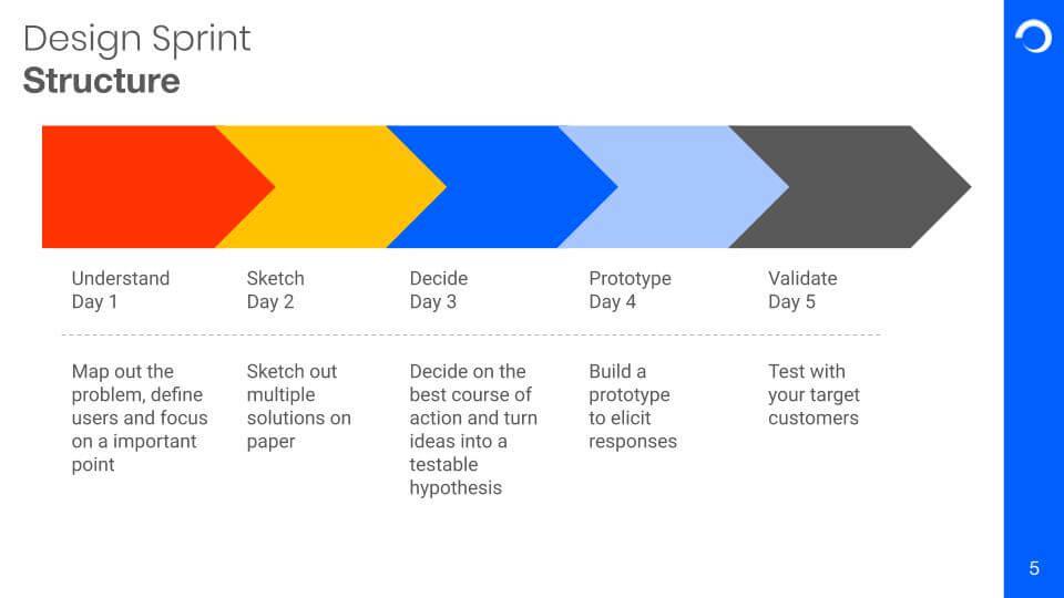Design Sprint Structure