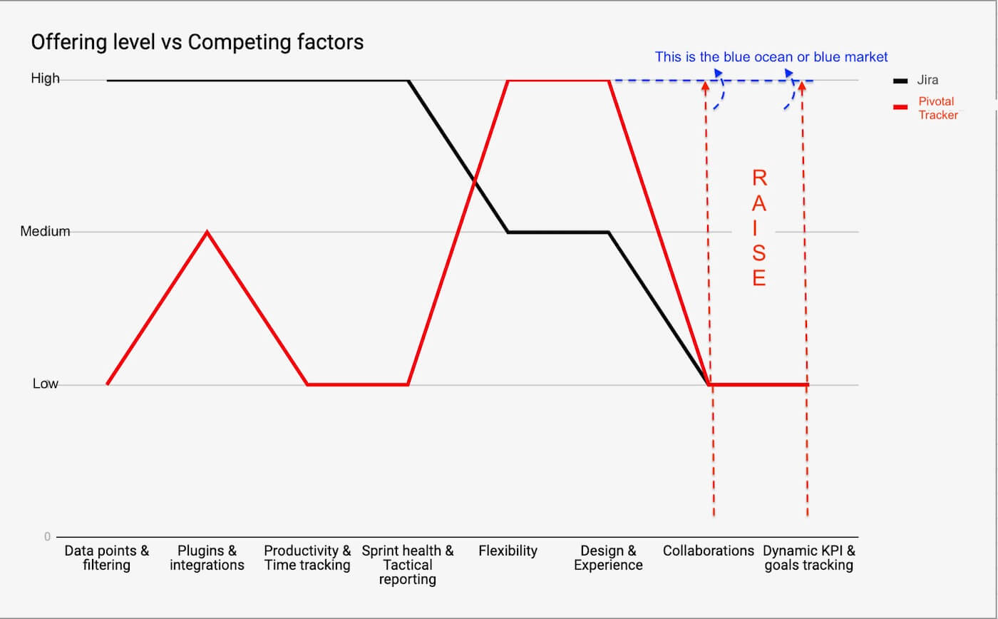 offering level vs competing factor