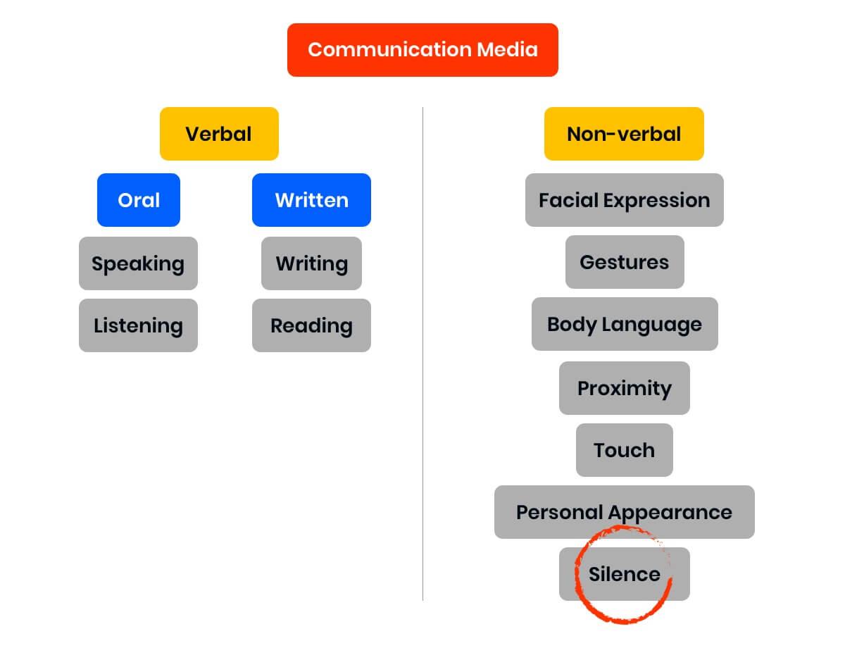 communicatio media chart