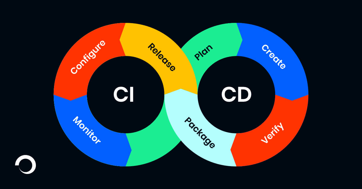 CI/CD iterative loop represented in a graphic format