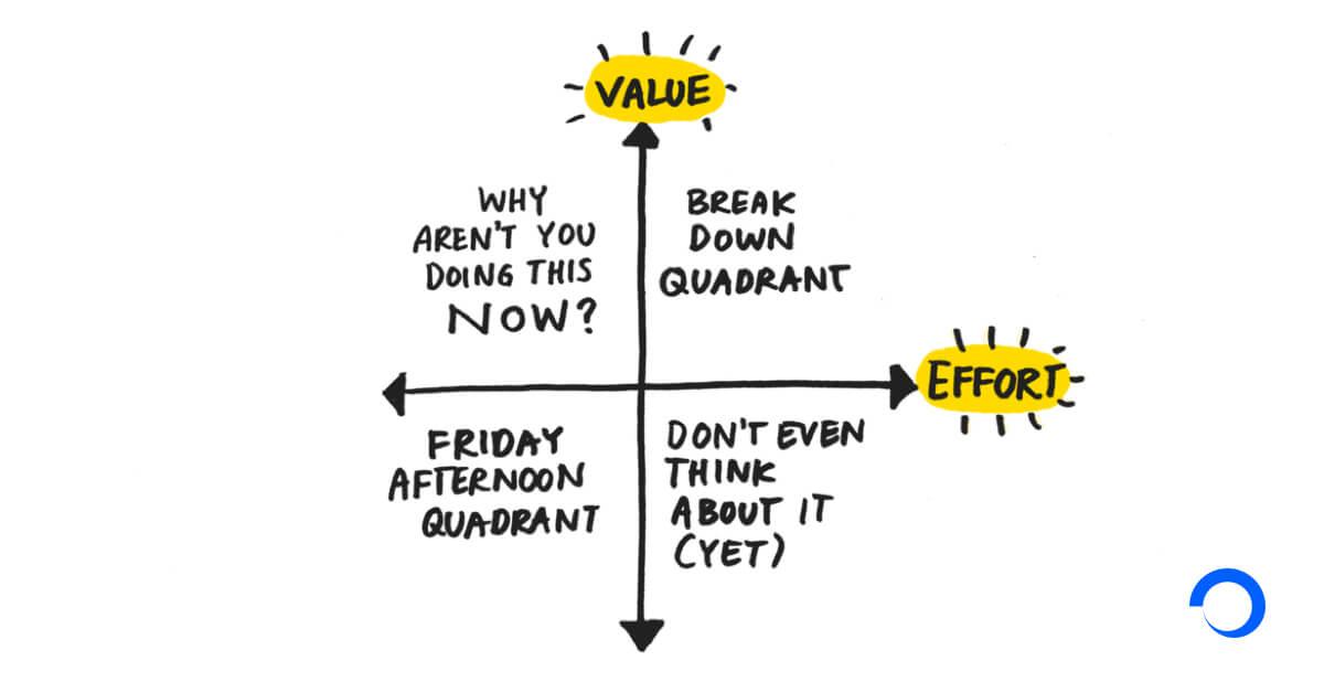 Value effort matrix example
