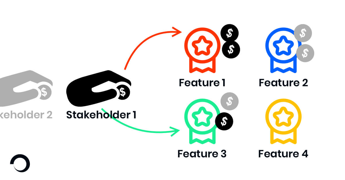 Buy-a-Feature framework illustration