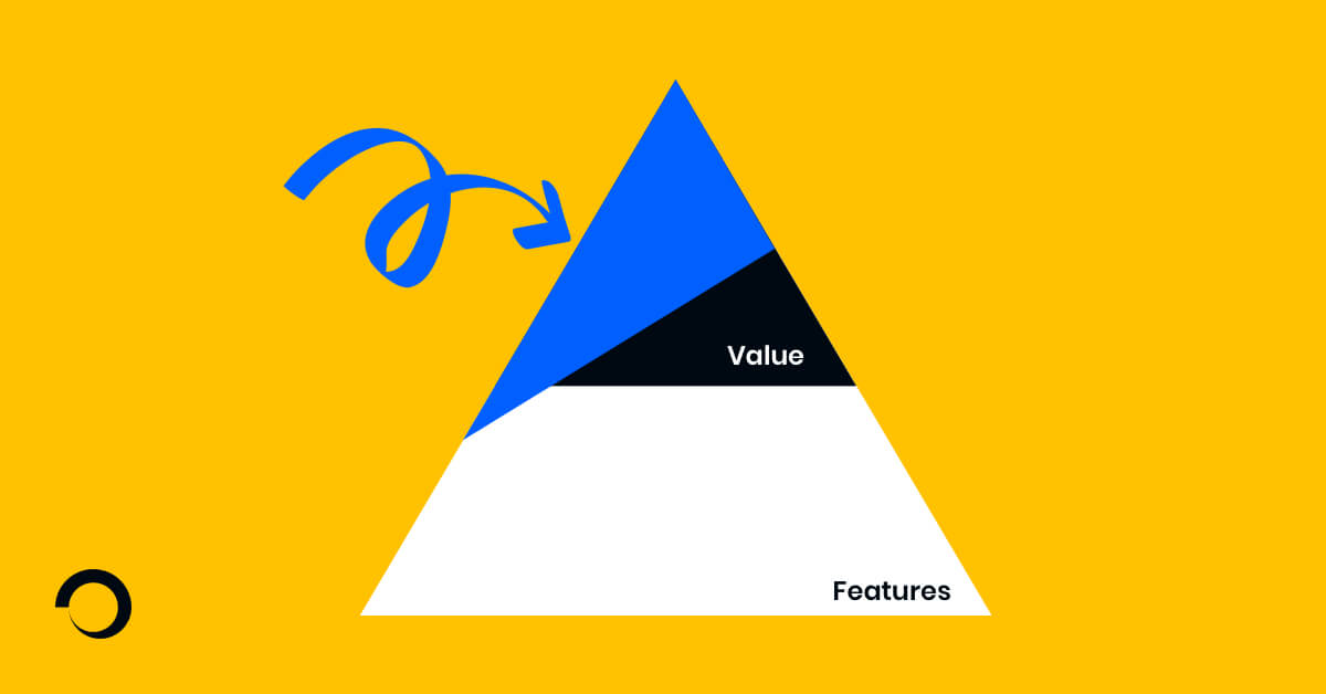 Diagram exemplifying what an MVP is in a value and features pyramid