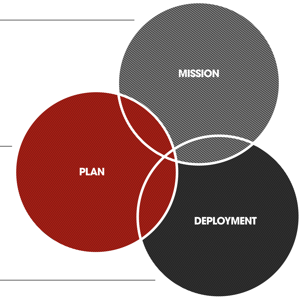 Our services, mission, plan & deployment
