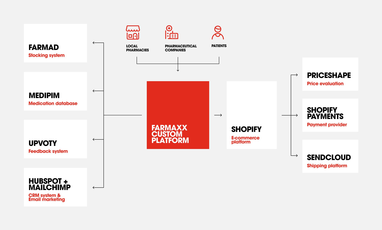 Information architecture of Farmaxx platform