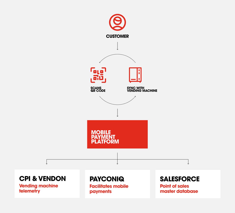 information architecture diagram Coca-Cola payment solution