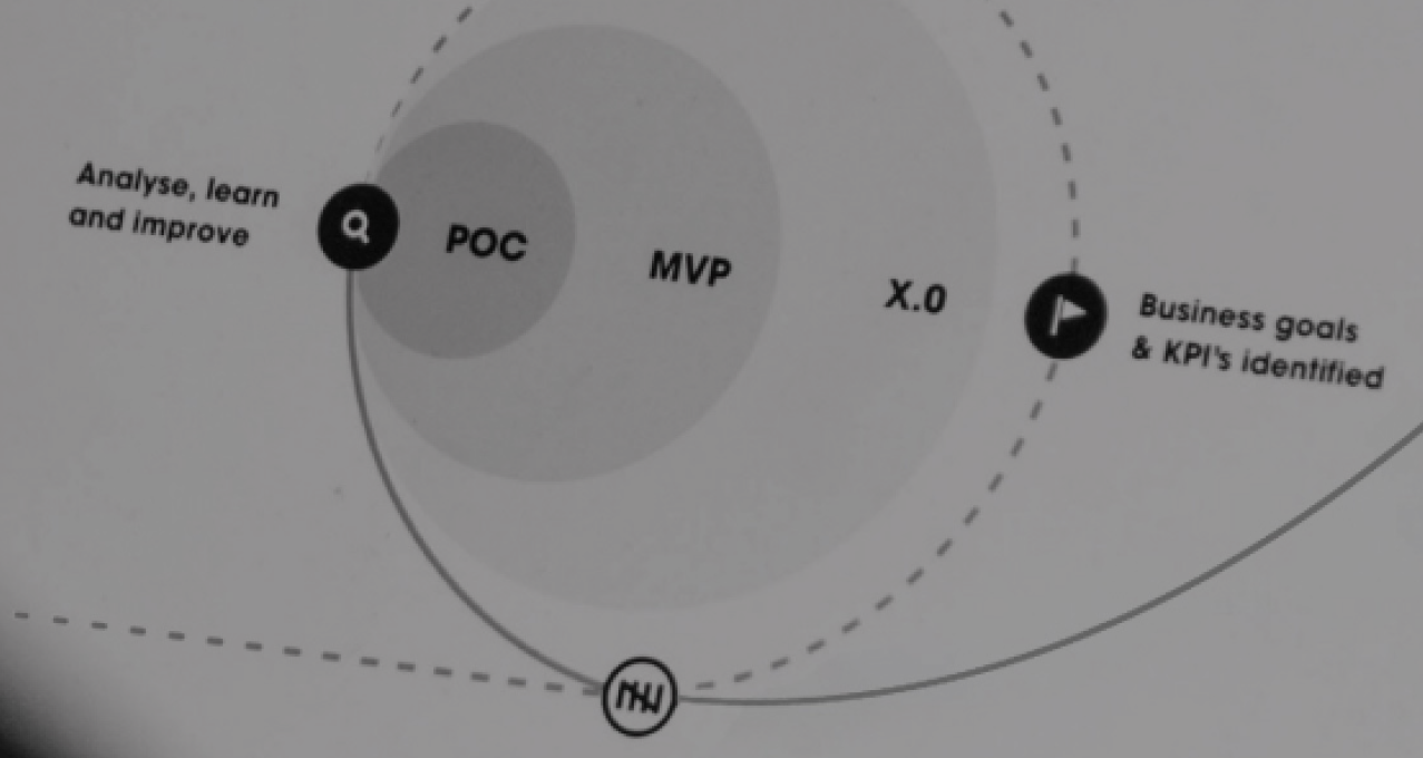 POC, MVP or full scope v1.0: Which digital solution do you need and when?