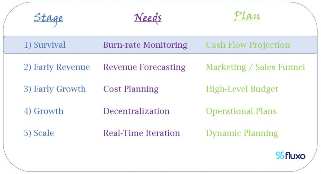 At Survival, you need to monitor your Burn Rate, so you should start a Cash Flow Projection.