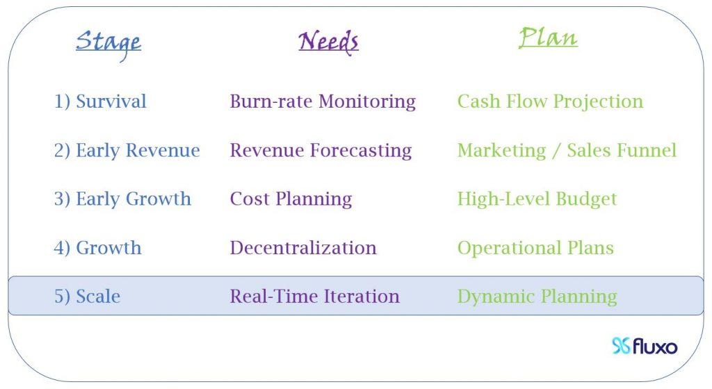 At Scale, you need real time iteration, so you should start Dynamic Planning.