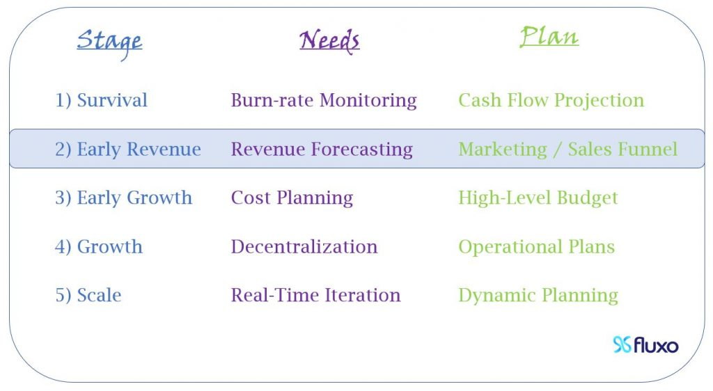 At Early Revenue, you need Revenue Forecasting, so you should start understanding your Marketing / Sales Funnel.