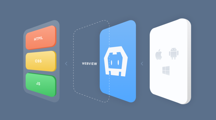 How we code once and ship to both iOS and Android devices