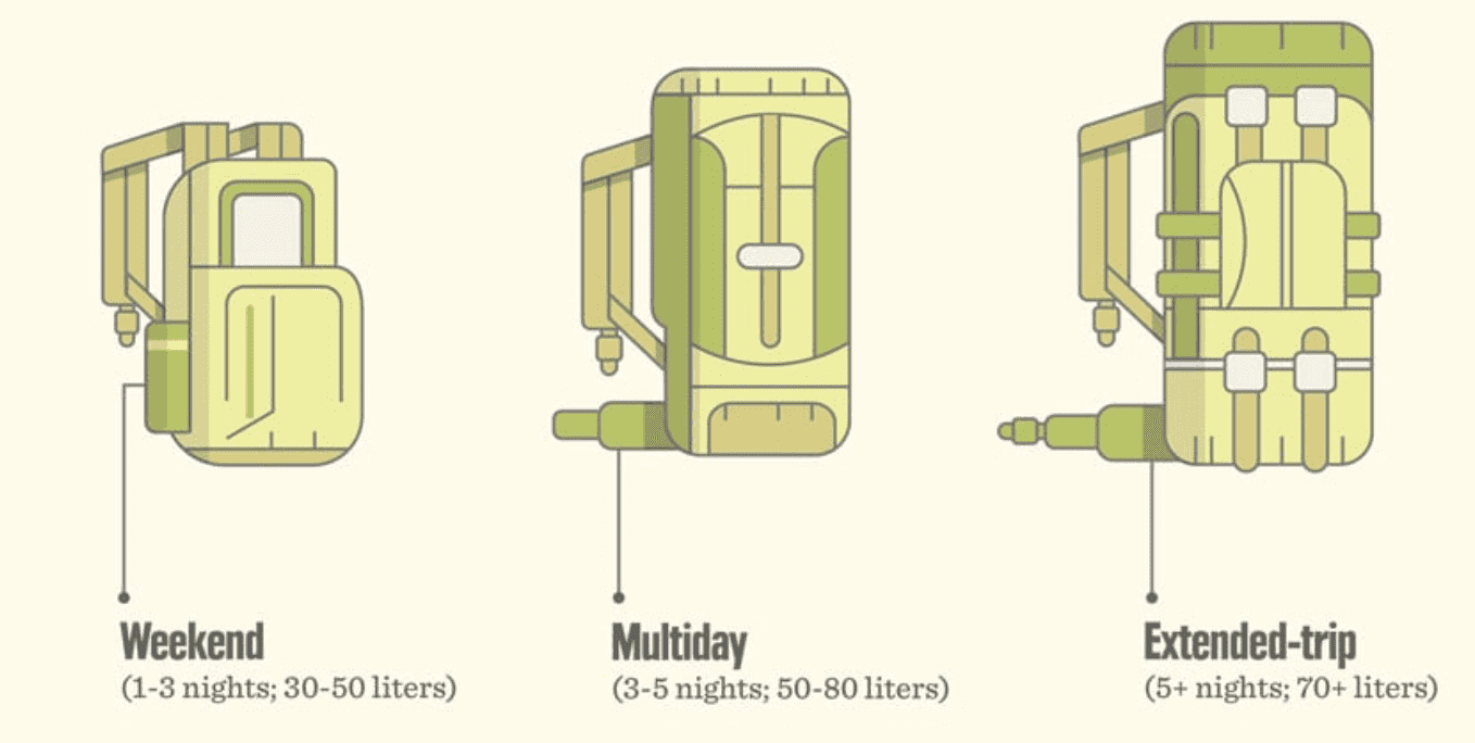 Guide and type of backpacks for types of travel
