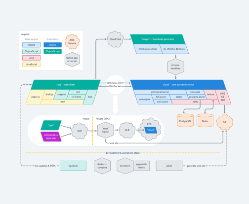 software architecture diagram for Whimsical's app