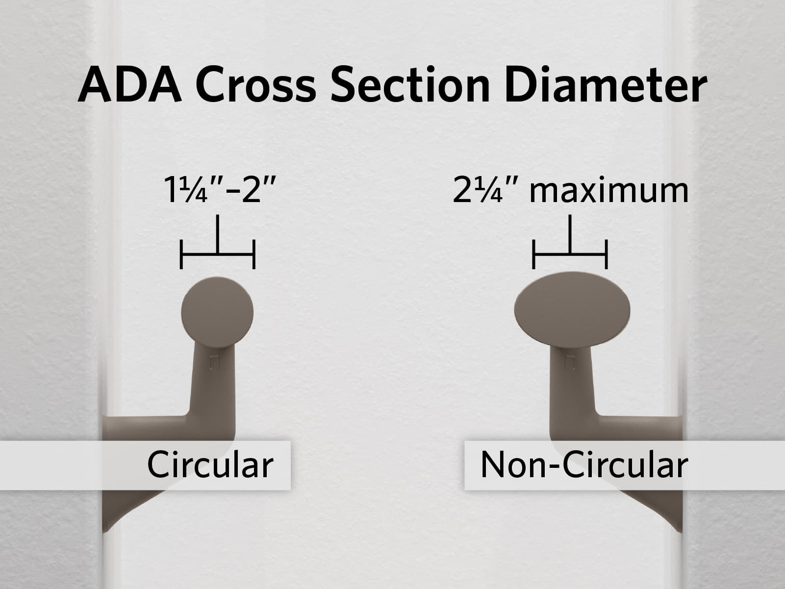 Horizontal lines across a circular handrail grip and non-circular grip showing the correct ADA cross section diameters