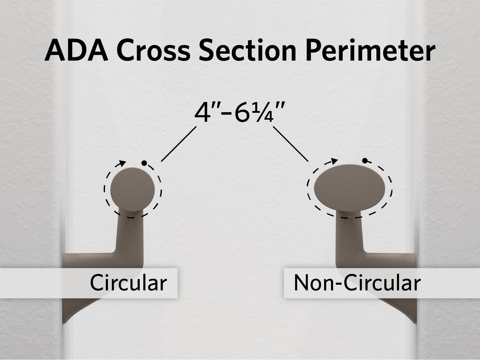 Lines around a circular handrail grip and non-circular grip showing the correct ADA cross section perimeters