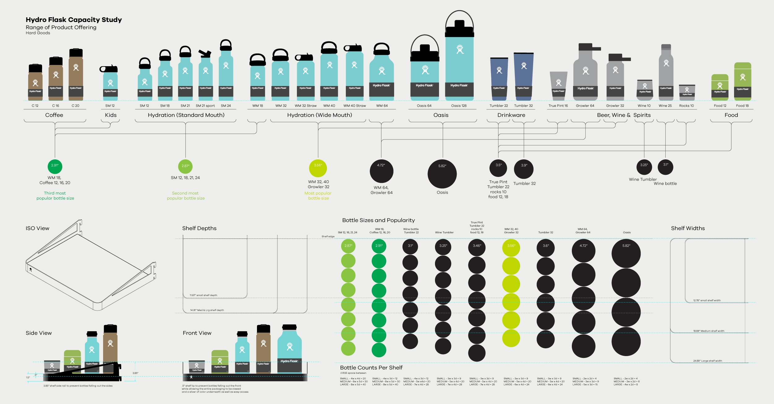A diagram that shows the capacity study of hydro flask bottles