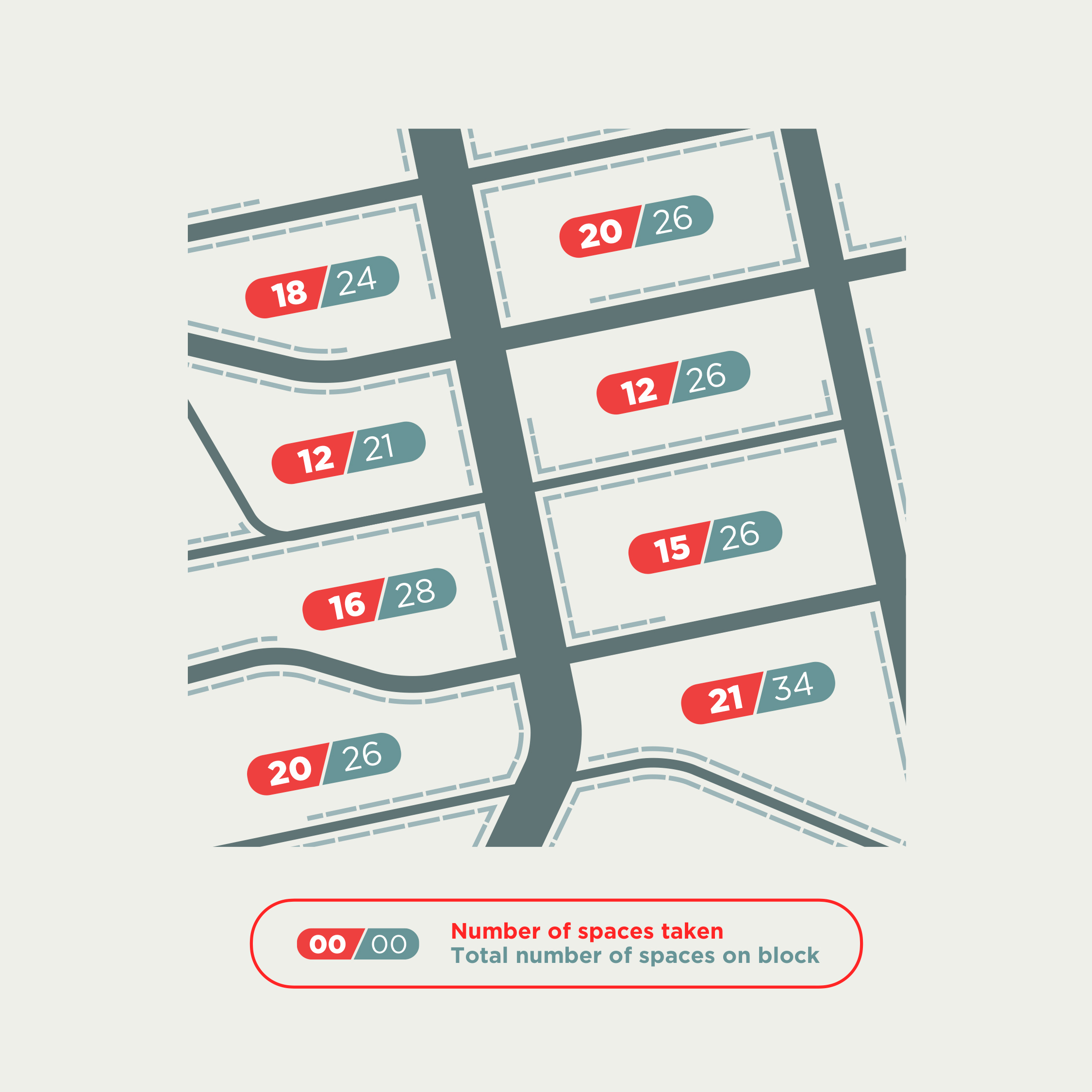 An illustration that compares the number of parking spaces are available on a city block