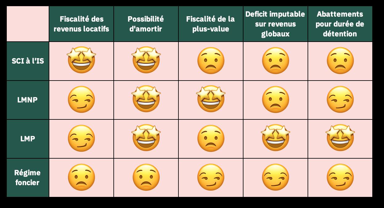 Tableau comparatif entre les différences de fiscalité entre SCI LMNP LMP et Régime foncier