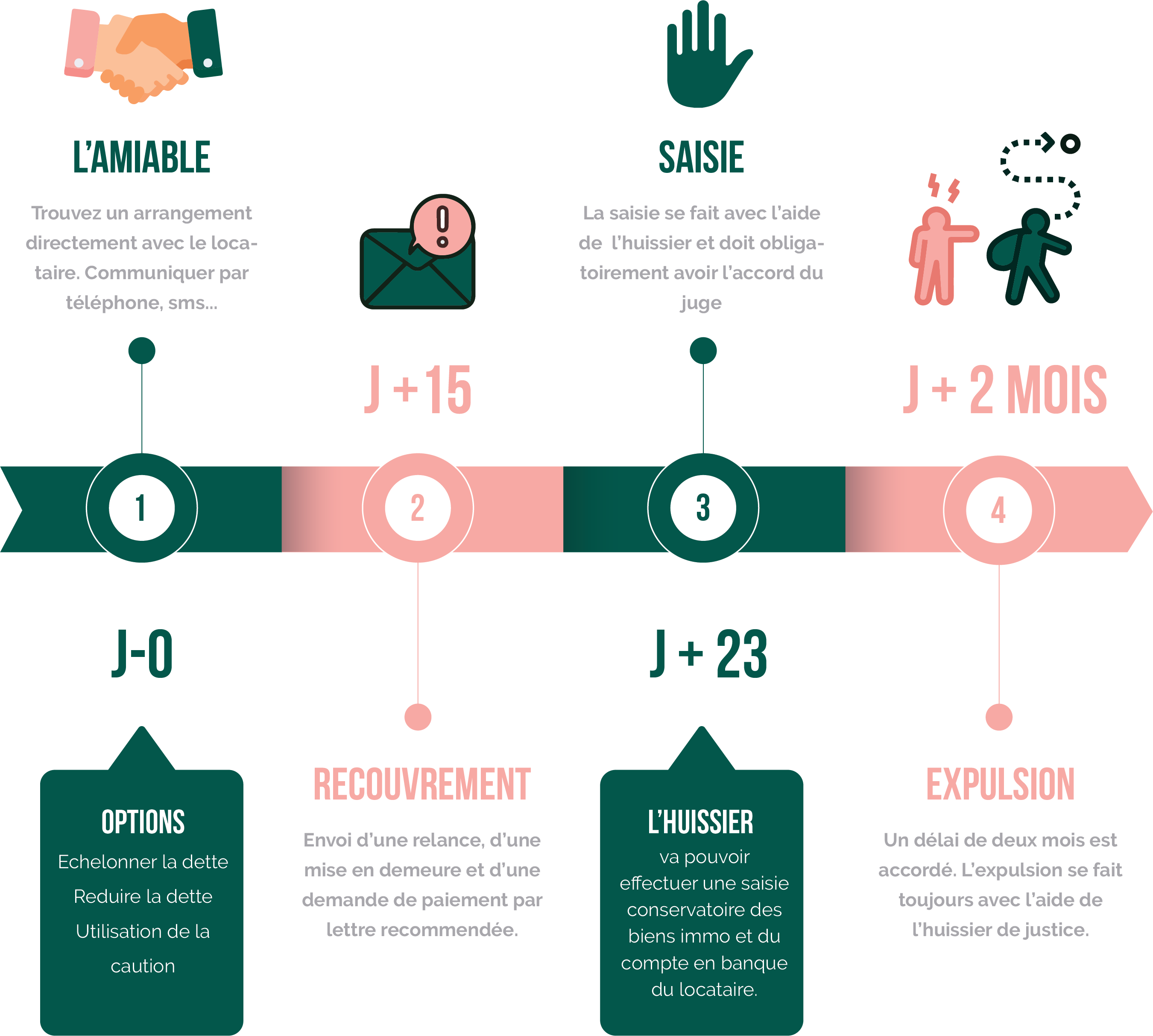 Infographie des étapes suite à des impayés