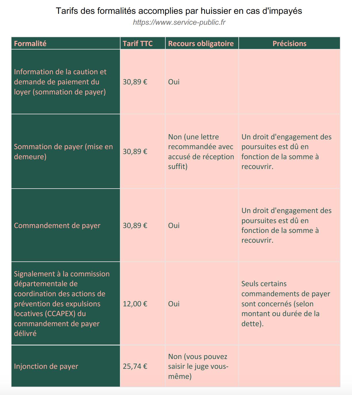 Tableau des tarifs de formalités accomplies par huissier en cas d'impayés source : service-public.fr