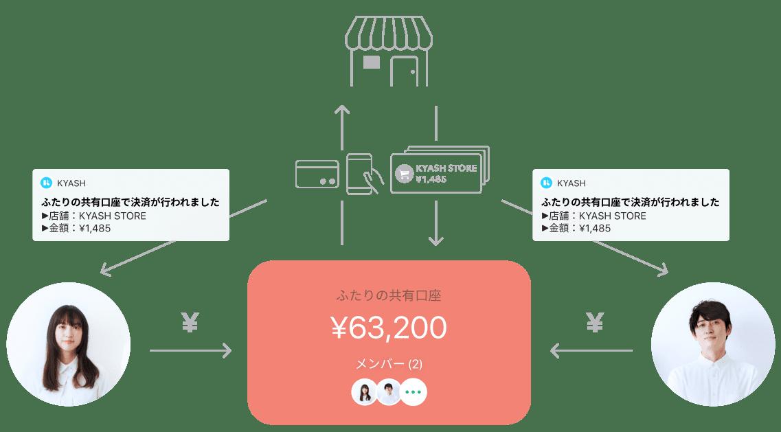 Kyashの共有口座概略図 「ふたりの共有口座」に入金し、直接お支払い。通知がお互いのKyashに届く