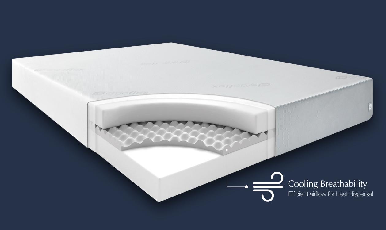 Ergoflex mattress layer details