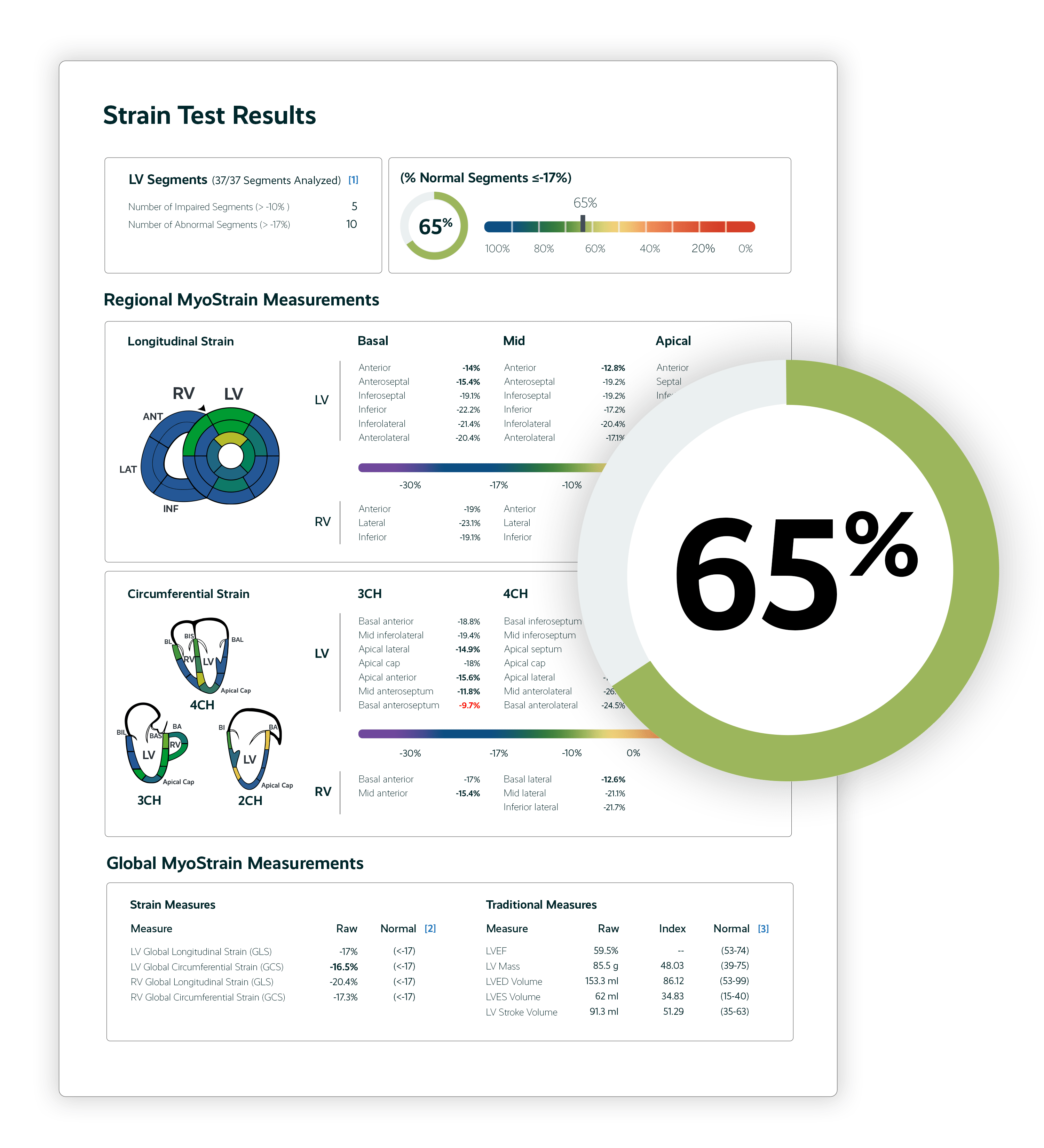simplified myohealth score acquired from myostrain patient report