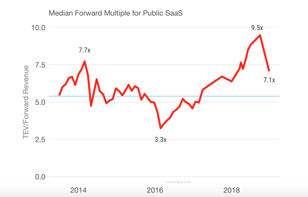 comparison of forward multiple for Public Saas and its forward revenue