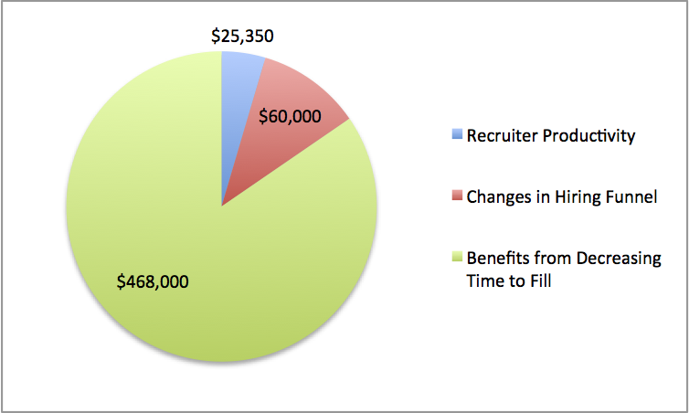 Pie graph of ATS ROI that includes Recruiter Productivity, changes in hiring funnel, and decreasing time to fill