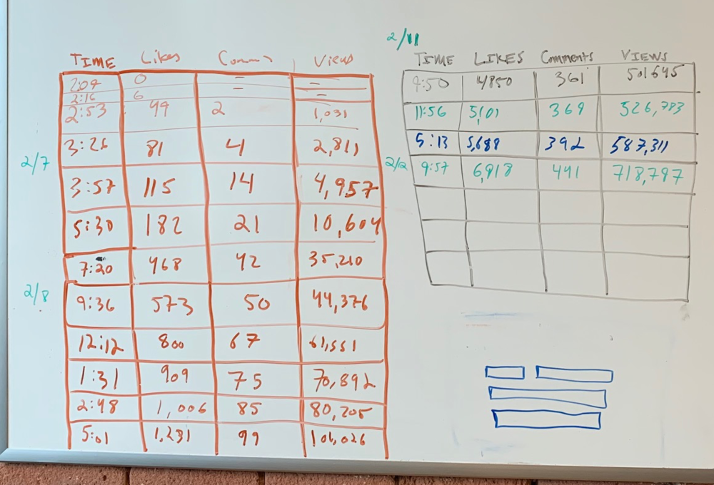 Whiteboard analysis of viral post data including time of day, likes, comments, views