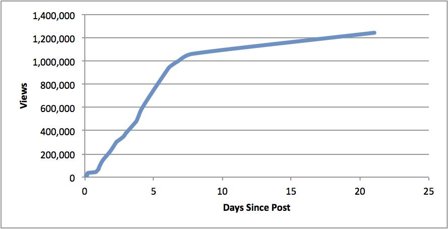 Views of viral LinkedIn post over last few weeks increased as days passed