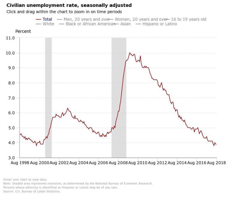 Chart showin civilian unemployment rate seasonally adjusted