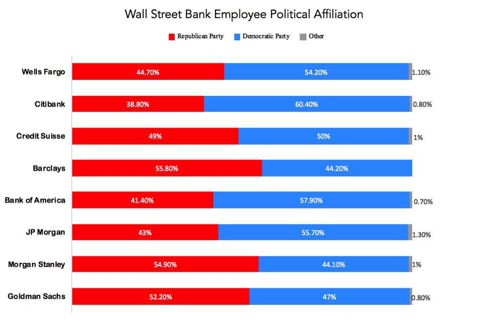 Bar graph showing Wall Street Bank Employee Political Affiliation