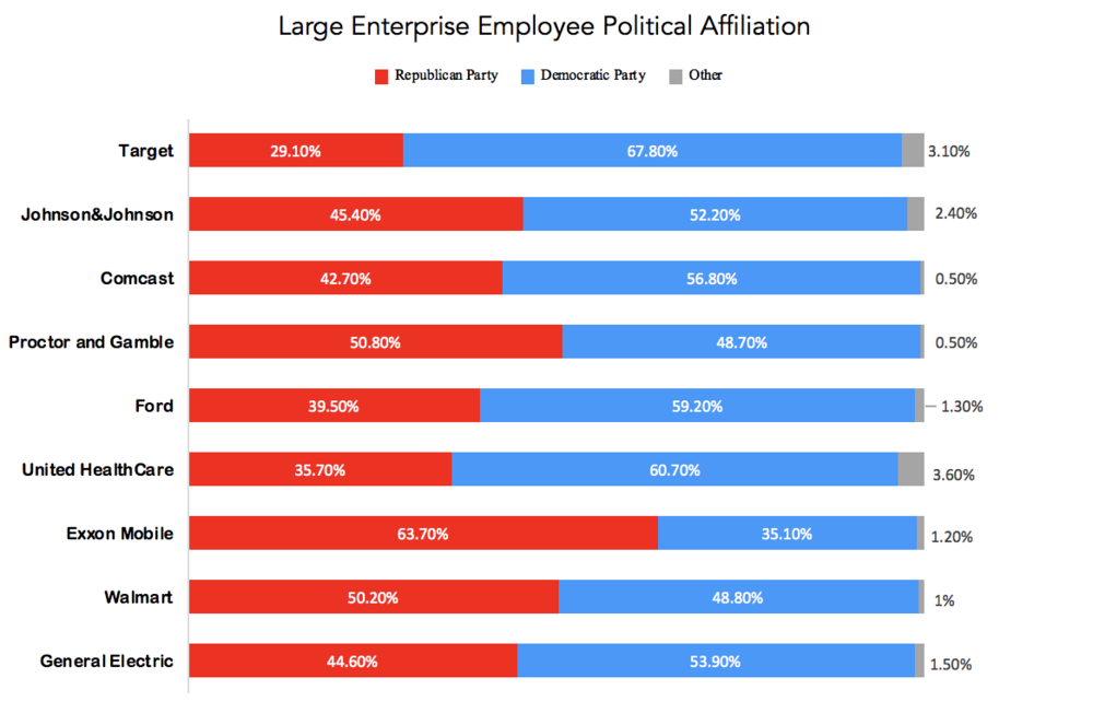 Bar graph showing Fortune 500 companies' Employee Political Affiliation