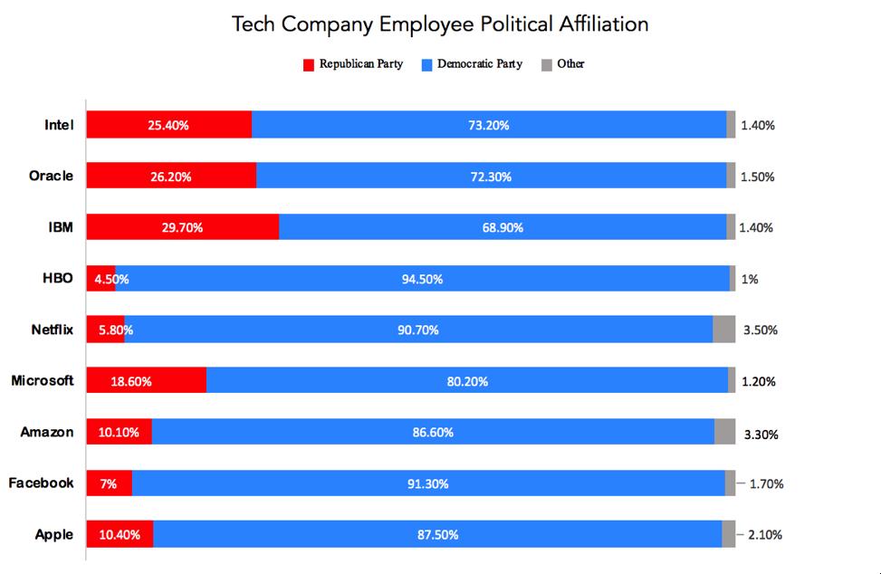 Bar Graph showing Tech Company Employee Political Affiliation