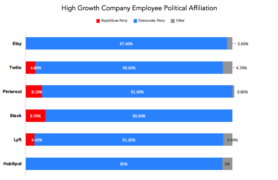 Bar Graph showing High Growth Company Employee Political Affiliation