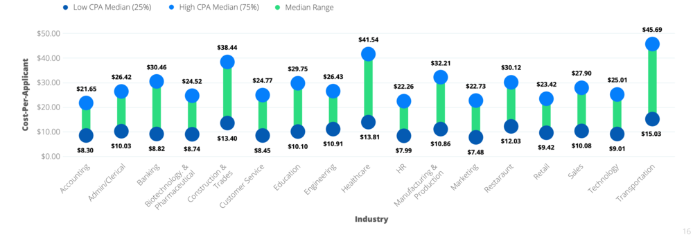 Graph showing cost-per-applicant by industry