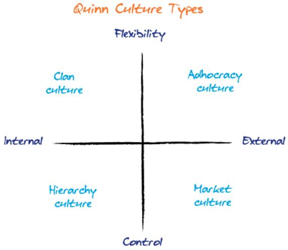 Quinn Culture Types