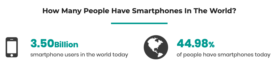 Text recruiting 44.98% of people have smartphones