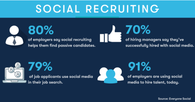 Social recruiting using relevant candidates