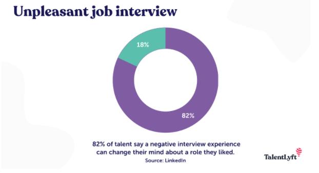 A negative job interview changes the mind of talent - LinkedIn