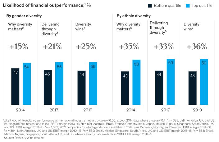Diversity increases likelihood of financial performance