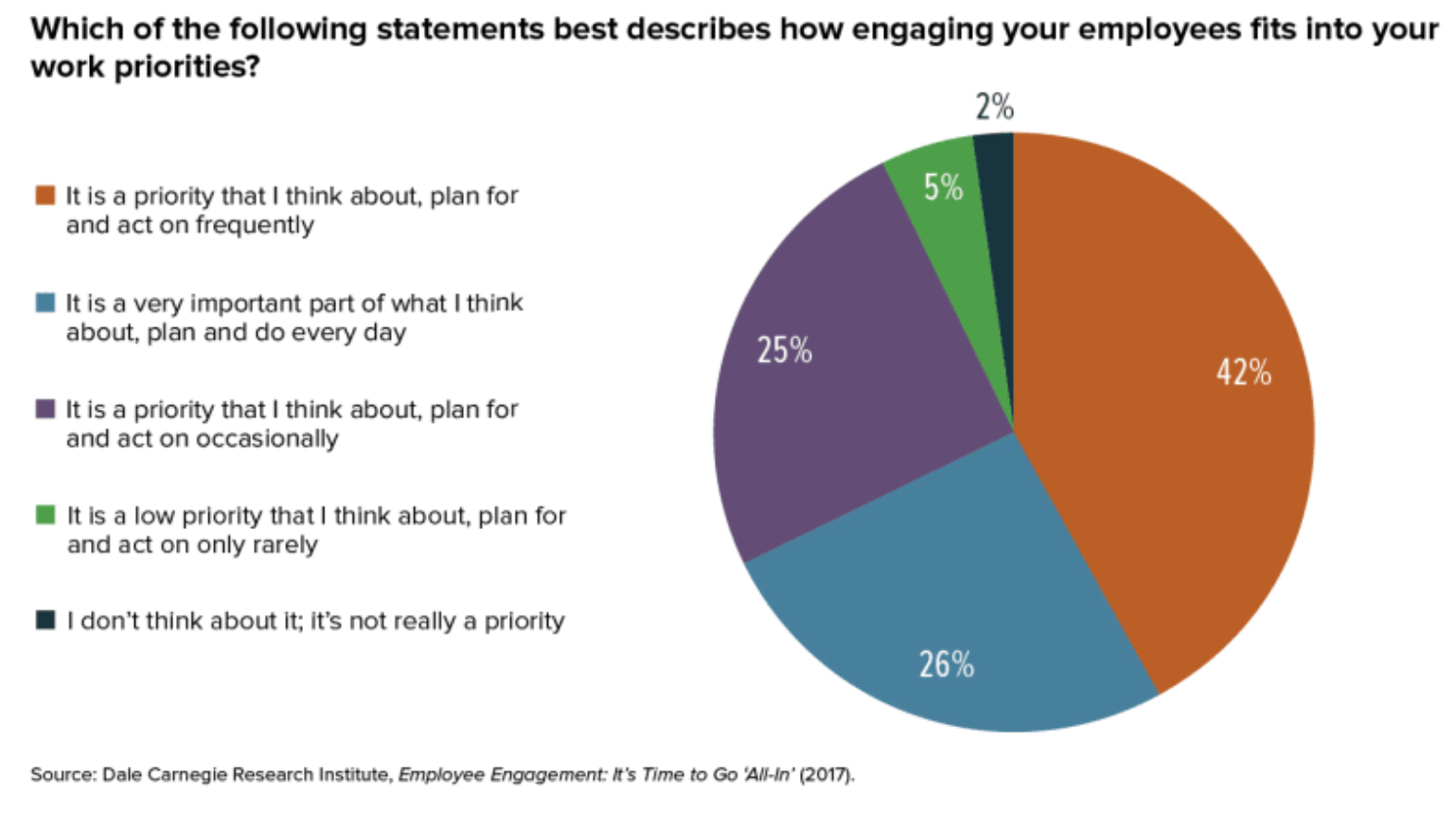 Prioitizing engaging employees