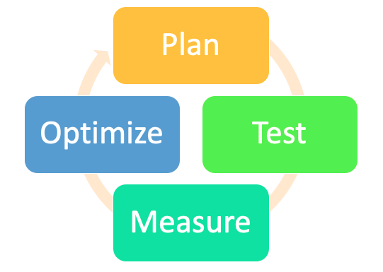 A process chart displaying the goal optimization and iteration cycle