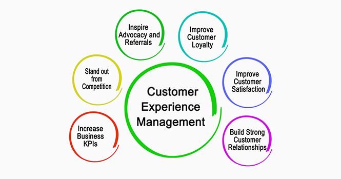 Customer experience management capabilities