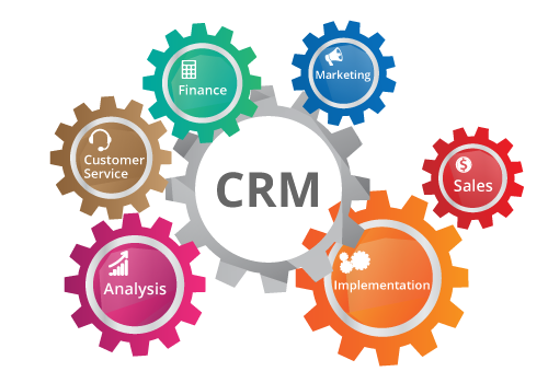 CRM gear turning feature gears: finance, marketing, customer service, sales, analysis, implementation